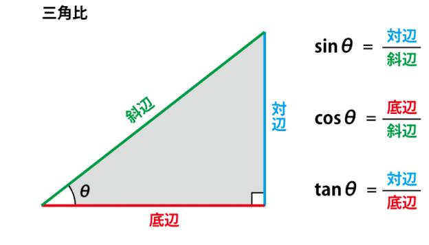 サイン コサイン タンジェント 覚え 方 【数学Ⅰ三角比】sin cos