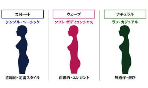 女性の身長の低い・普通・高いの基準