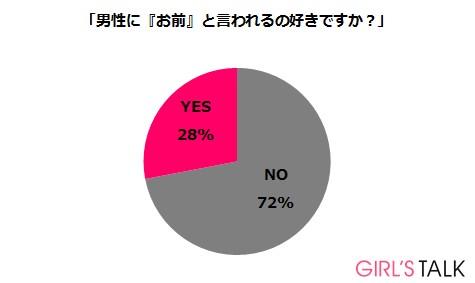 女性72%が、男性から