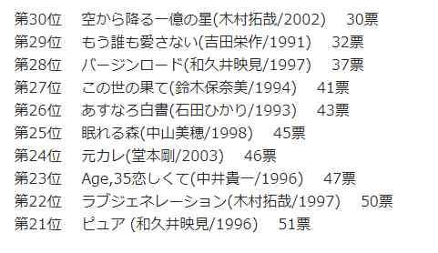 アラサー女子4千人が選んだ、懐かしの恋愛ドラマランキングBEST60!第1位は?(1990~2005)