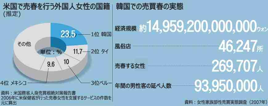 「性産業輸出大国」韓国の実態 韓国で売春を行う韓国人女性、推定189万人、1割が「海外遠征」 - news archives