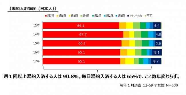日本人の入浴時間が12年間で16%減少 「忙しくてじっくり入れない」という人が4割