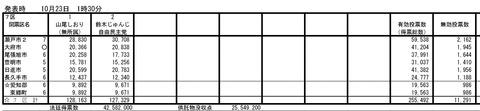 U-1速報 : 当選した山尾志桜里に『投票不正の可能性が出る』異常事態が発生。800票差なのに11000票が無効票に