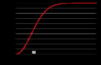 誕生日のパラドックス - Wikipedia
