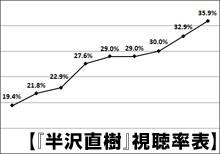 """「陸王」第8話は自己最高更新17・5%""""包囲網""""かいくぐり前回から大幅2・8P増"""