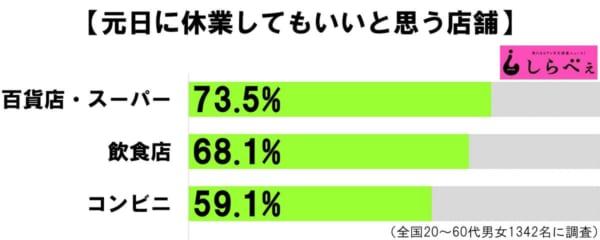 外食・コンビニ・デパート…広がる「元日休業」どう思う?
