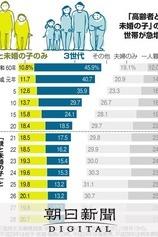 ひきこもる50代 80代親「お金なくなれば餓死かも」:朝日新聞デジタル