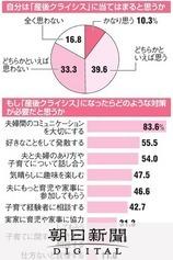 愛情、急速に冷えた 「産後クライシス」女性の半数経験:朝日新聞デジタル