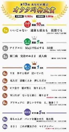 川柳コンテスト「第13回あなたが選ぶオタク川柳大賞」各賞を発表