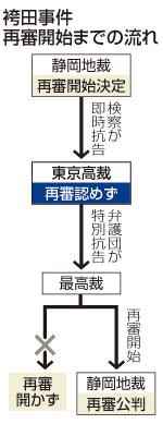 「袴田事件」再審取り消し 地裁の「無罪」覆す-弁護団、特別抗告へ・東京高裁
