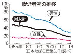 喫煙者率、17.9%=3年連続で過去最低―JT調査