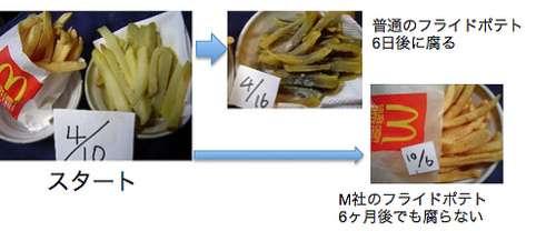 6年前に購入したマクドナルドのバーガー&ポテトを「eBay」に出品(カナダ)