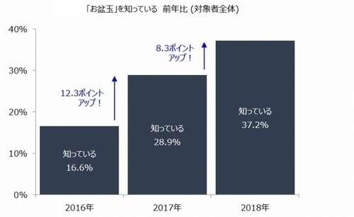 """""""お盆玉""""の認知度アップ、平均金額は5,800円"""