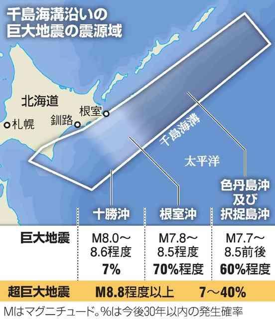 北海道沖で超巨大地震「切迫している可能性」 地震本部