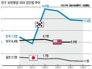 【韓国】 10代の性犯罪、日本の10倍・米国の2倍~半分が「集団性暴行」で罪の意識欠如 - news archives