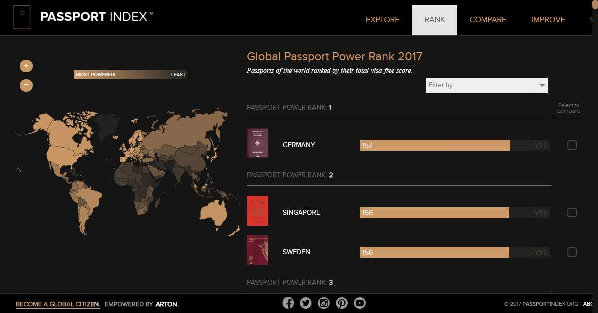 Global Passport Power Rank | The Passport Index 2018