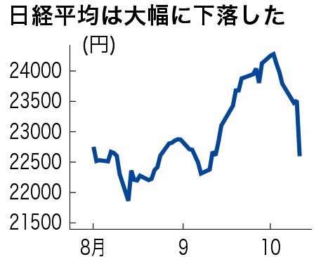 日経平均、一時1000円超の下落 915円安で取引終了 今年3番目の下げ幅