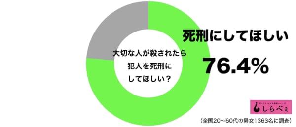 自分が殺人を犯したら死刑になっても仕方ない? 日本人の死刑支持を深掘りしてみると